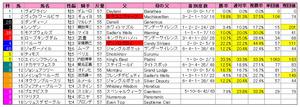 ジャパンカップ(枠順)2010
