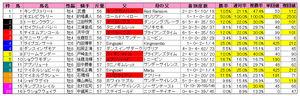 中山記念(枠順)2010