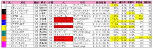 フェアリーS(枠順)2013