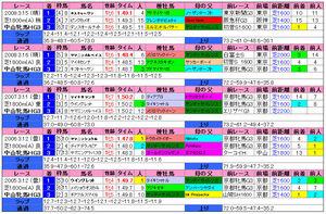 中山牝馬(過去成績)2010