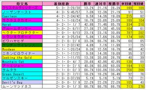 新潟芝1000m母父(top20)