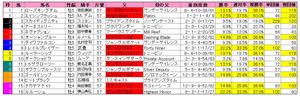有馬記念(枠順)2012