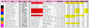 ユニコーンS(枠順)2009