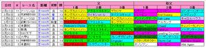 【桜花賞】阪神芝1600m血統傾向