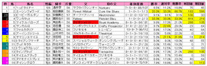 阪急杯(枠順)2010