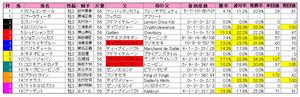 京成杯(枠順)2012