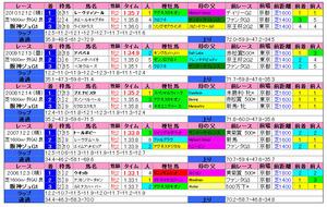 阪神JF(過去成績)2011