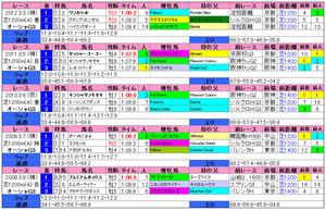 オーシャンS(過去成績)2013