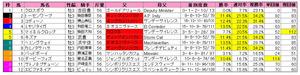 弥生賞(枠順)2013