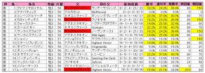 きさらぎ賞(登録)2010