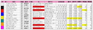 朝日杯FS(枠順)2011