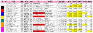 ダービー(枠順)2010