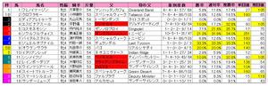 福島牝馬S(枠順)2011