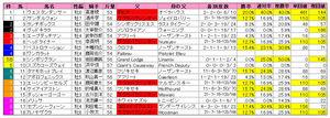 CBC賞(枠順