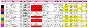 東京新聞杯(枠順)2012