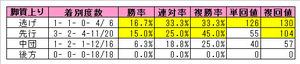 中山芝1800mの脚質別成績