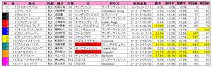 中山牝馬S(枠順)重2012