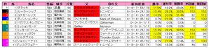 毎日杯(枠順)2010