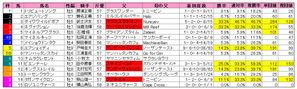 日経賞(枠順)2010