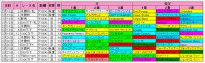 【マーチS】中山ダ1800m血統傾向