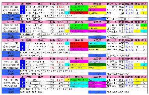 ラジオNIKKEI(過去成績)2010
