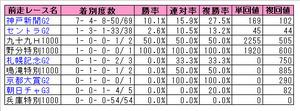 菊花賞(前走レース)