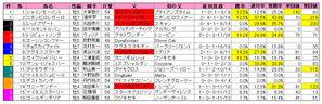新潟大賞典(枠順)2010