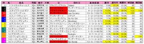 オールカマー(枠順)2009