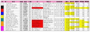 青葉賞(枠順)2011