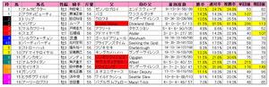 武蔵野S(枠順)2012