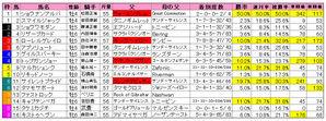 東京新聞杯(枠順)