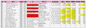 神戸新聞杯(登録)2009