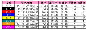 阪神芝1600m枠番別