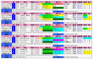 有馬記念(過去成績)2012