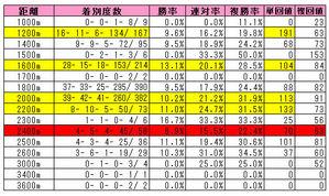 【オークス】マンハッタンカフェ産駒