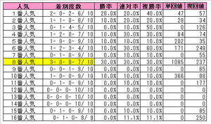 菊花賞(人気)