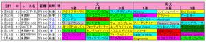 【プロキオン】阪神ダート1400mの血統傾向