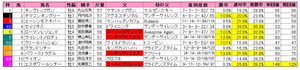 エルムS(枠順)2012