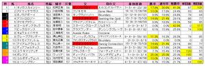 ユニコーンS(枠順)2011