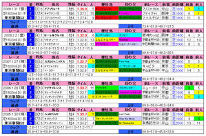 東京新聞杯(過去成績)2010