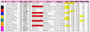 ファルコンS(枠順)2010