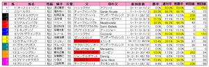 朝日杯FS(枠順)2010