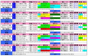 神戸新聞杯(過去成績)2012