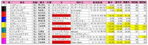 東スポ杯2歳S(枠順)2012