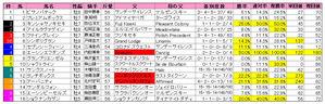 オーシャンS(枠順)2010