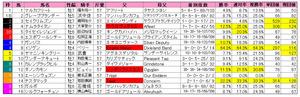 フェブラリーS(枠順)2013