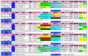 エプソムカップ(過去成績)2009