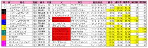 日経新春杯(枠順)2013