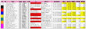 セントライト記念(枠順)2010