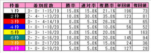 平安S(枠番別成績)